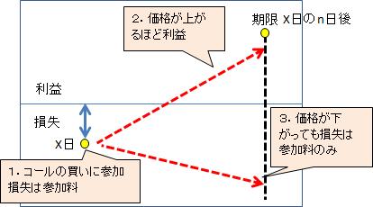 オプション取引のコールとプットの違い(簡単な図あり)   ITSakura