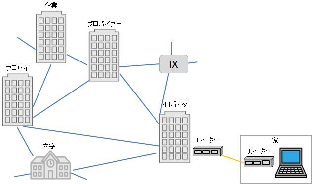 LANとWANとインターネットの違い | ITSakura